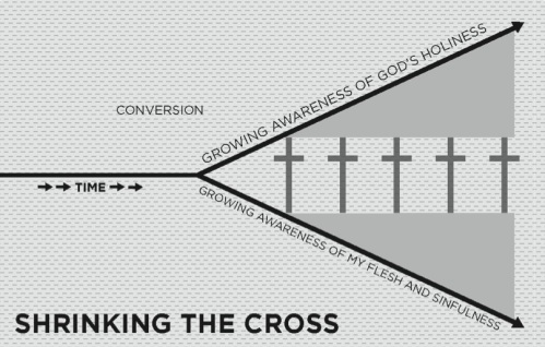 Shrinking the cross